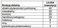 Rodzaje obiektów, jakie zaplanowano wybudować w Warszawie I-V 2010