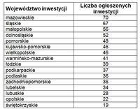 Liczba zaplanowanych inwestycji drogowych z rozbiciem na poszczególne województwa