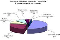 Inwestycje budowlane w Polsce VII-IX 2008