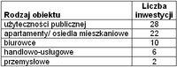 Rodzaje obiektów, jakie zaplanowano wybudować w Warszawie