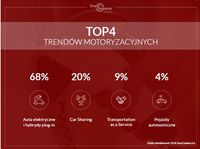 TOP 4 trendów motoryzacyjnych