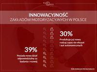 Innowacyjność zakładów motoryzacyjnych