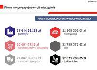 Firmy motoryzacyjne w roli wierzyciela