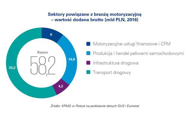 Branża motoryzacyjna i jej wpływ na polską gospodarkę
