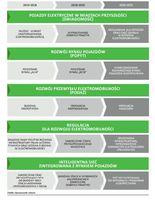 Główne efekty osiągane na poszczególnych etapach realizacji Planu Rozwoju Elektromobilności