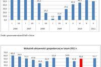 Polscy producenci: największe inwestycje w UE