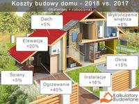 Koszty budowy domy 2017 vs 2018 (materiały + robocizna)