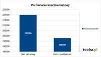 Porównanie kosztów budowy