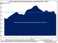 Zmiany udziału budownictwa mieszkaniowego w polskim PKB