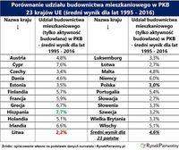 Porównanie udziału budownictwa mieszkaniowego w PKB 23 krajów UE