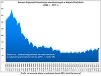 Zmiany aktywności inwestorów mieszkaniowych w strefie euro