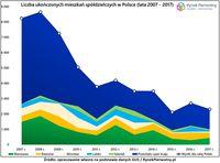 Liczba ukończonych mieszkań spółdzielczych w Polsce (lata 2007-2017)