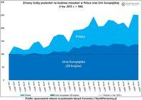 Zmiany liczby pozwoleń na budowę mieszkań w Polsce oraz Unii Europejskiej