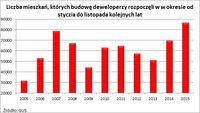 Liczba mieszkań, których budowę deweloperzy rozpoczęli w w okresie od stycznia do grudnia
