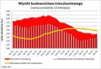 Wyniki budownictwa mieszkaniowego (suma za ostatnie 12 mcy)