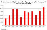 iczba mieszkań, których budowę deweloperzy rozpoczęli w pierwszych 8 miesiącach kolejnych lat