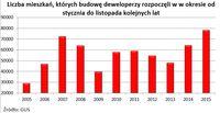 Liczba mieszkań, których budowę deweloperzy rozpoczęli w w okresie od stycznia do listopada