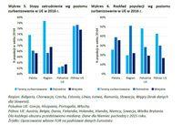 Stopy zatrudnienia i rozkład populacji wg poziomu zurbanizowania