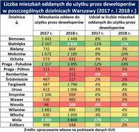 Liczba mieszkań oddanych do użytku przez deweloperów w poszczególnych dzielnicach Warszawy