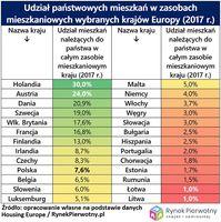 Udział państwowych mieszkań w zasobach mieszkaniowych wybranych krajów Europy