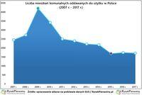 Liczba mieszkań komunalnych oddawanych do użytku w Polsce