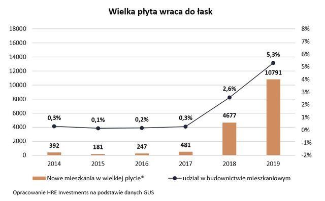 Nowe bloki z wielkiej płyty. Lepsze niż w PRL?