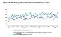 Ruch budowlany w obszarze budownictwa mieszkaniowego w Polsce