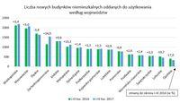 Liczba nowych budynków niemieszkaniowych oddanych do użytkowania