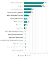 Liczba budynków niemieszkalnych oddanych do użytkowania wg PKOB