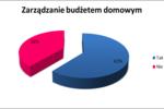 Polacy planują budżet domowy