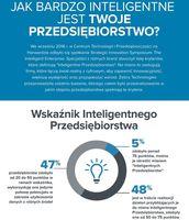 Wskaźnik Inteligentnego Przedsiębiorstwa
