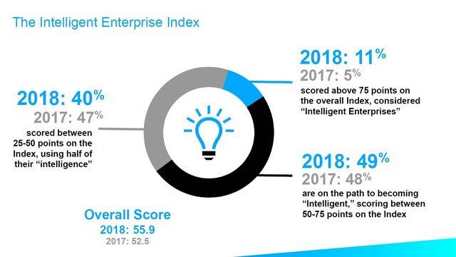 Inteligentne przedsiębiorstwa rosną w siłę