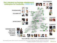 Sieć interakcji na głównych fanpage największych celebrytów na Facebooku