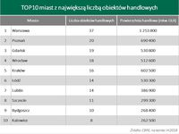 TOP10 miast z największą liczbą obiektów handlowych