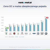 Marka samochodu a cena OC