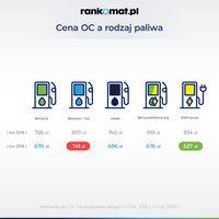 Cena OC a rodzaj paliwa