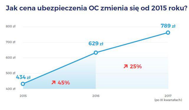 Ceny OC ciągle rosną, ale wolniej