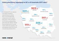 Gdzie płaciliśmy najwięcej za OC w III kwartale 2017 roku?