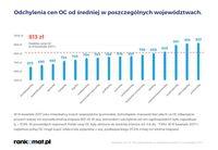 Odchylenia cen OC od średniej w poszczególnych województwach