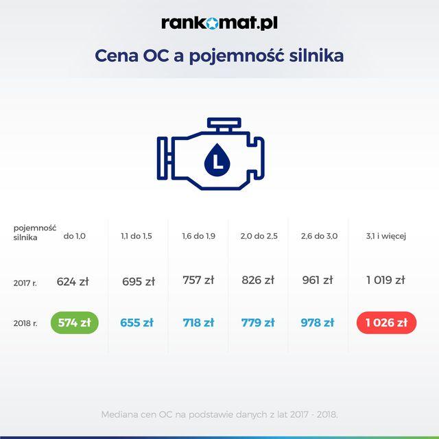 Ceny OC, czyli płacisz za markę i pojemność