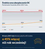 Średnia cena ubezpieczenia OC