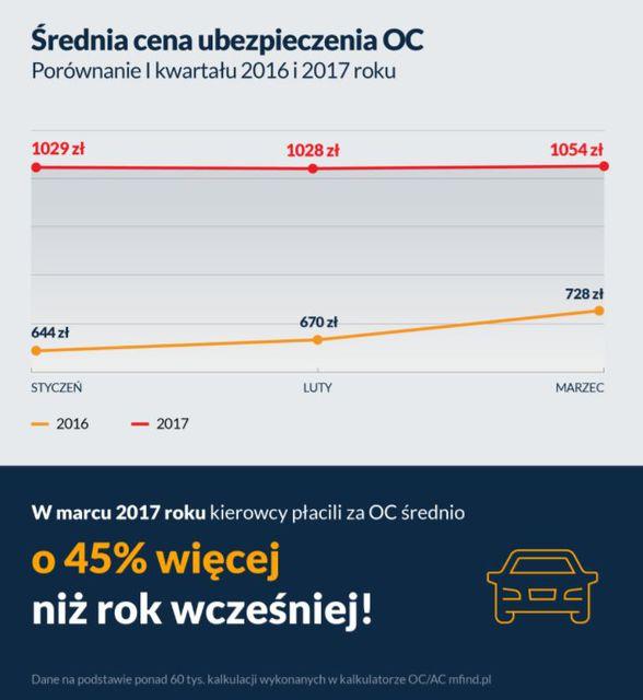 Ceny OC o połowę wyższe niż rok temu