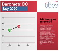 Barometr OC - luty 2020