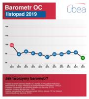 Barometr listopad 2019