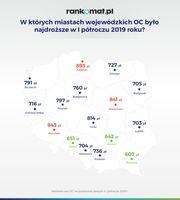 W których miastach wojewódzkich OC było najdroższe w I półroczu 2019 roku?