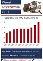Wzrost odszkodowań z OC