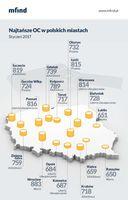 Najtańsze OC w miastach Polski
