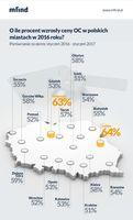 O ile procent wzrosły ceny OC w polskich miastach?