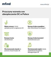 Przyczyny wzrostu cen ubezpieczenia OC w Polsce