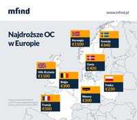 Najdroższe OC w Europie